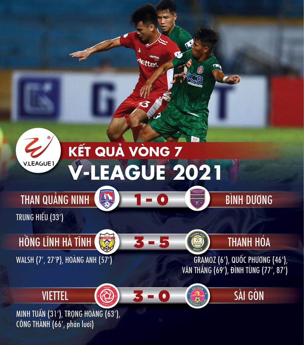Kết quả, bảng xếp hạng V-League: Viettel vào tốp 4, hai CLB ở TP.HCM xuống nhóm cuối - Ảnh 1.