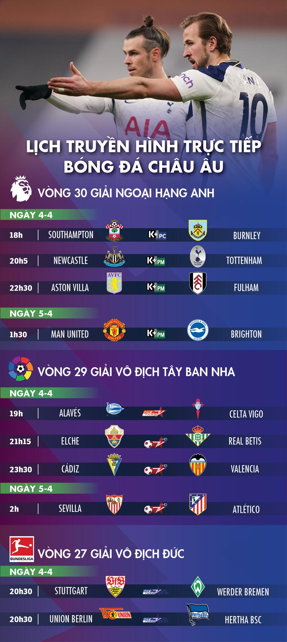 Lịch trực tiếp bóng đá châu Âu 4-4: Man United, Tottenham và Atletico Madrid ra sân - Ảnh 1.