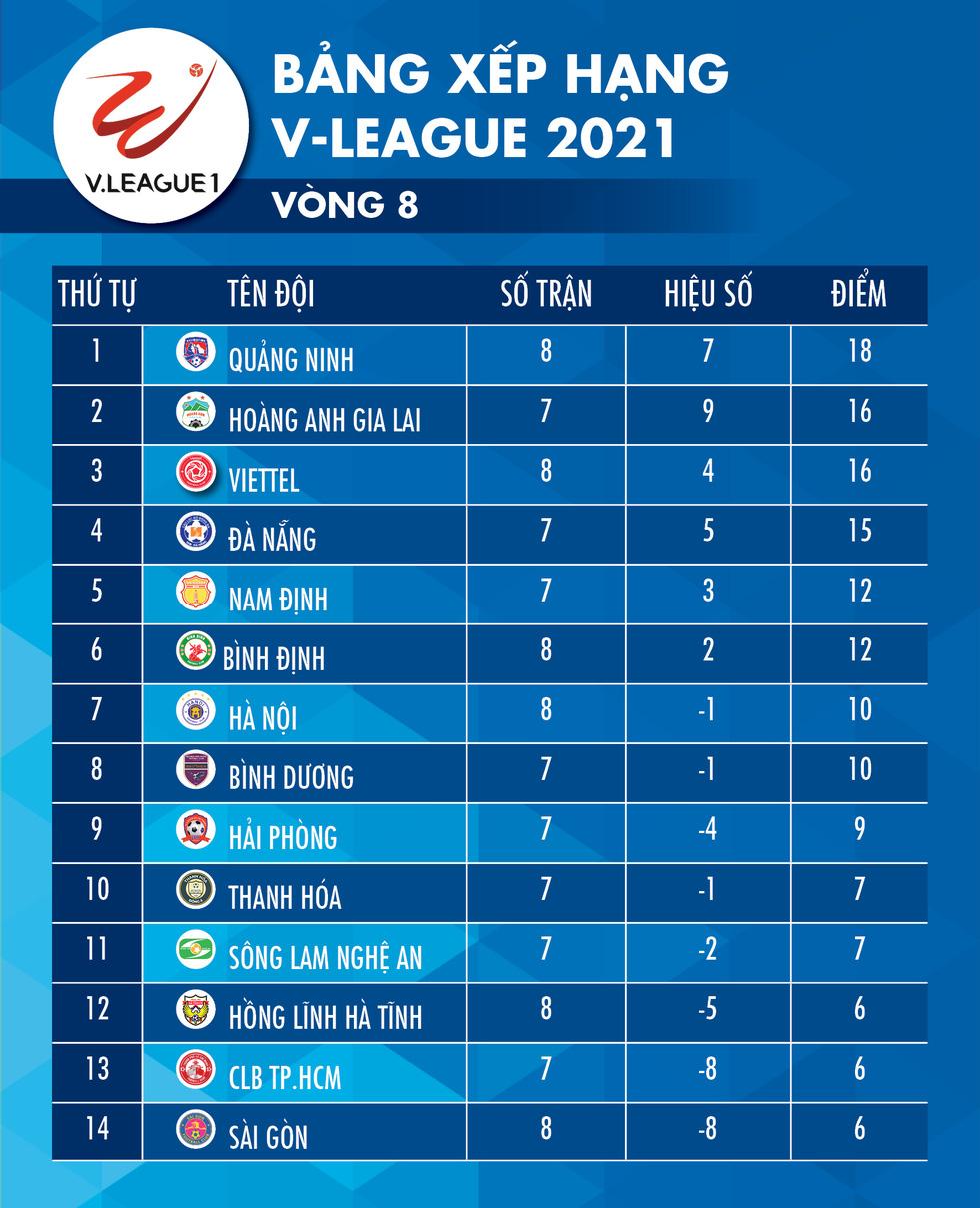 Kết quả, bảng xếp hạng V-League: Quảng Ninh tạm vượt mặt HAGL, CLB Sài Gòn đội sổ - Ảnh 2.