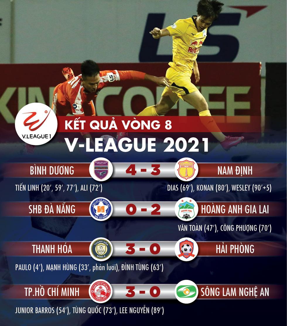 Kết quả, bảng xếp hạng V-League 2021: HAGL số 1, CLB TP.HCM tạm thoát hiểm - Ảnh 1.