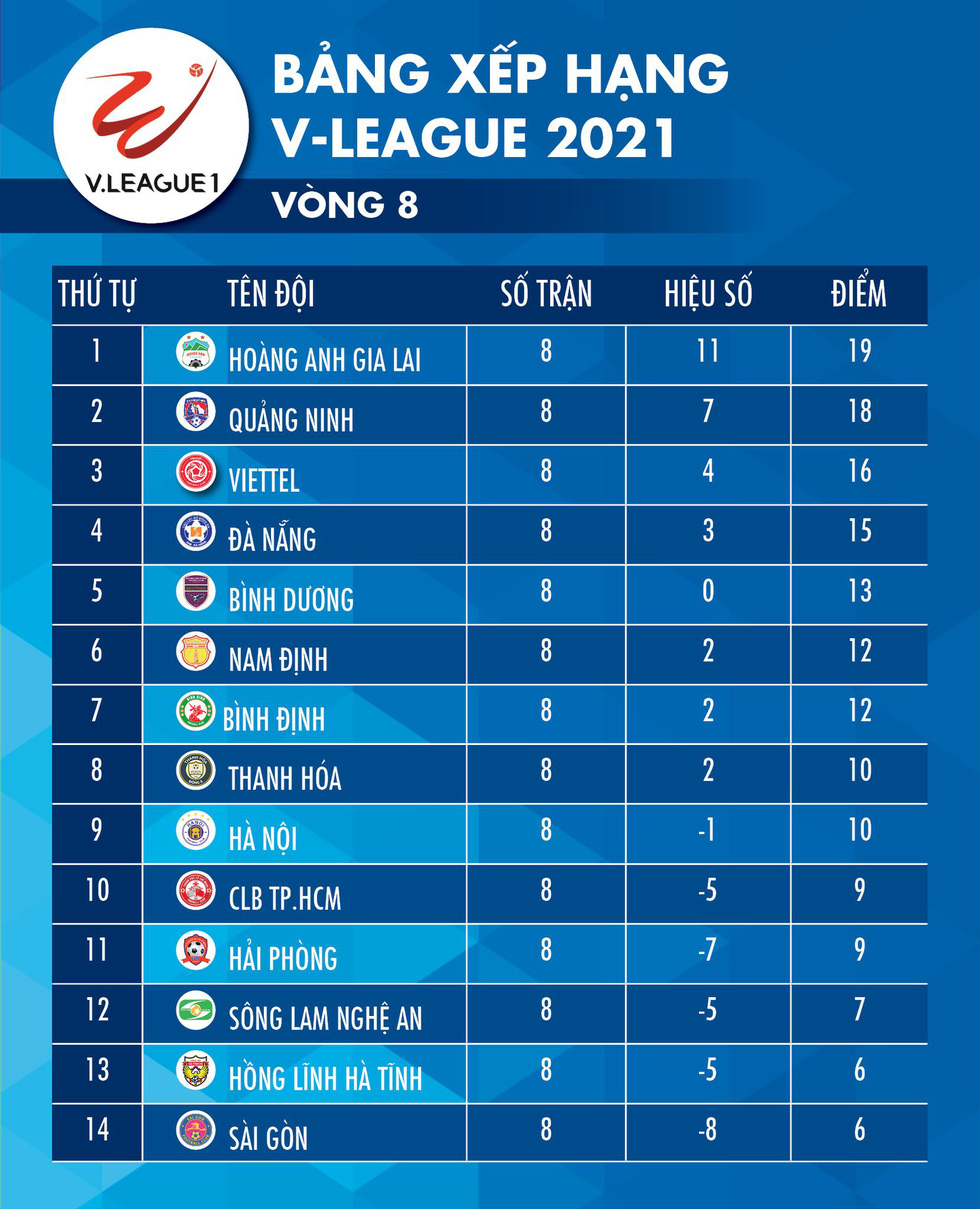 Kết quả, bảng xếp hạng V-League 2021: HAGL số 1, CLB TP.HCM tạm thoát hiểm - Ảnh 2.