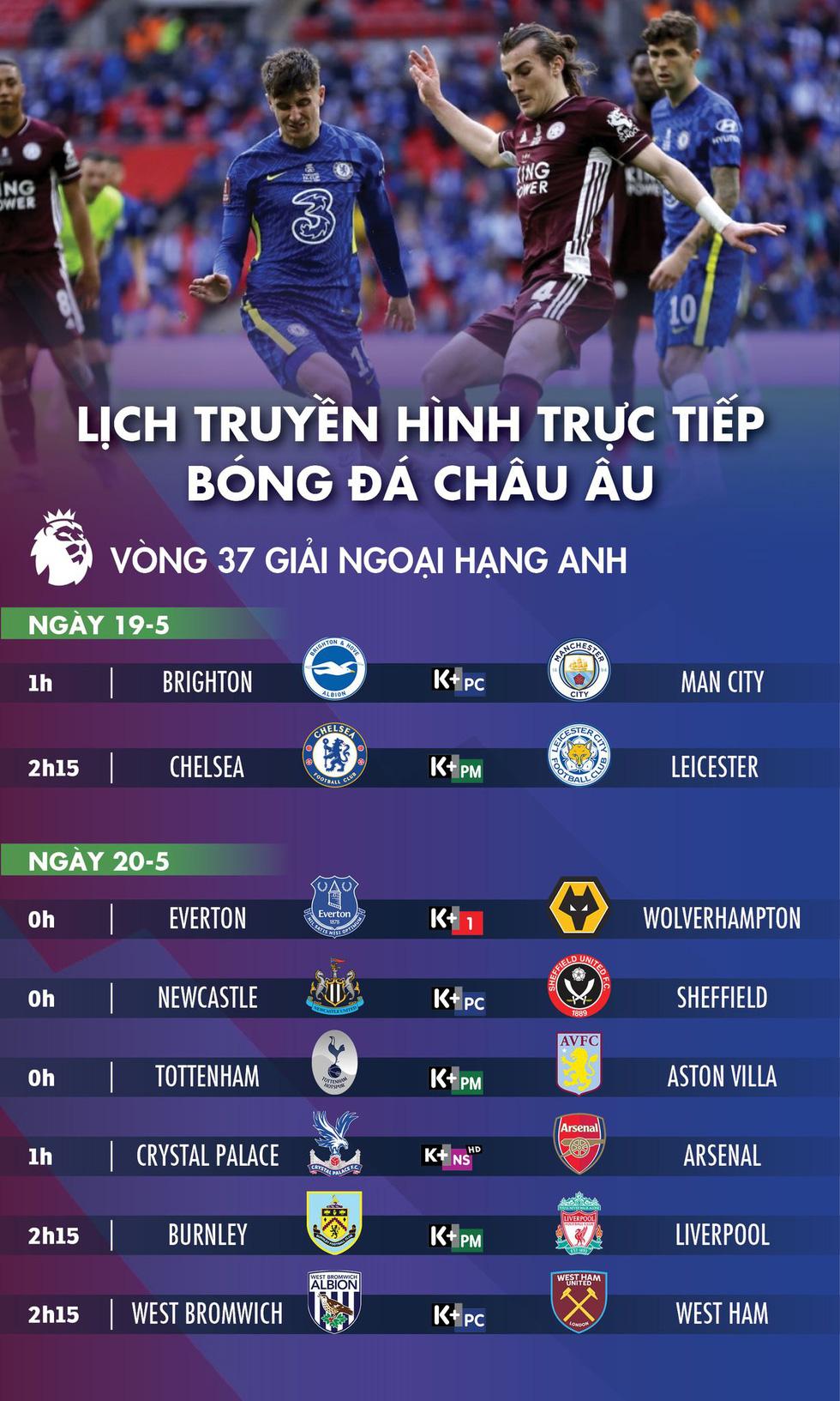 Lịch trực tiếp Premier League ngày 19 và 20-5: Nóng cuộc đua top 4 - Ảnh 1.