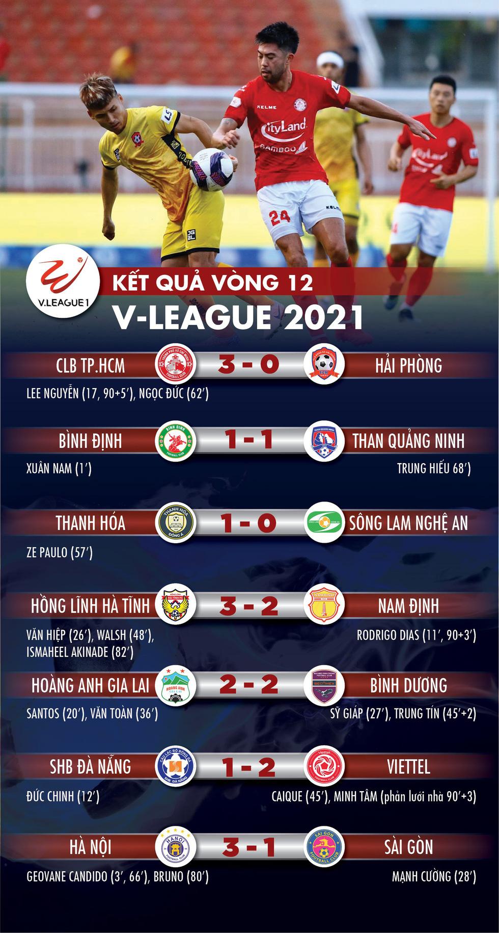 Thua Hà Nội 1-3, Sài Gòn phải đá vòng tranh suất trụ hạng - Ảnh 1.