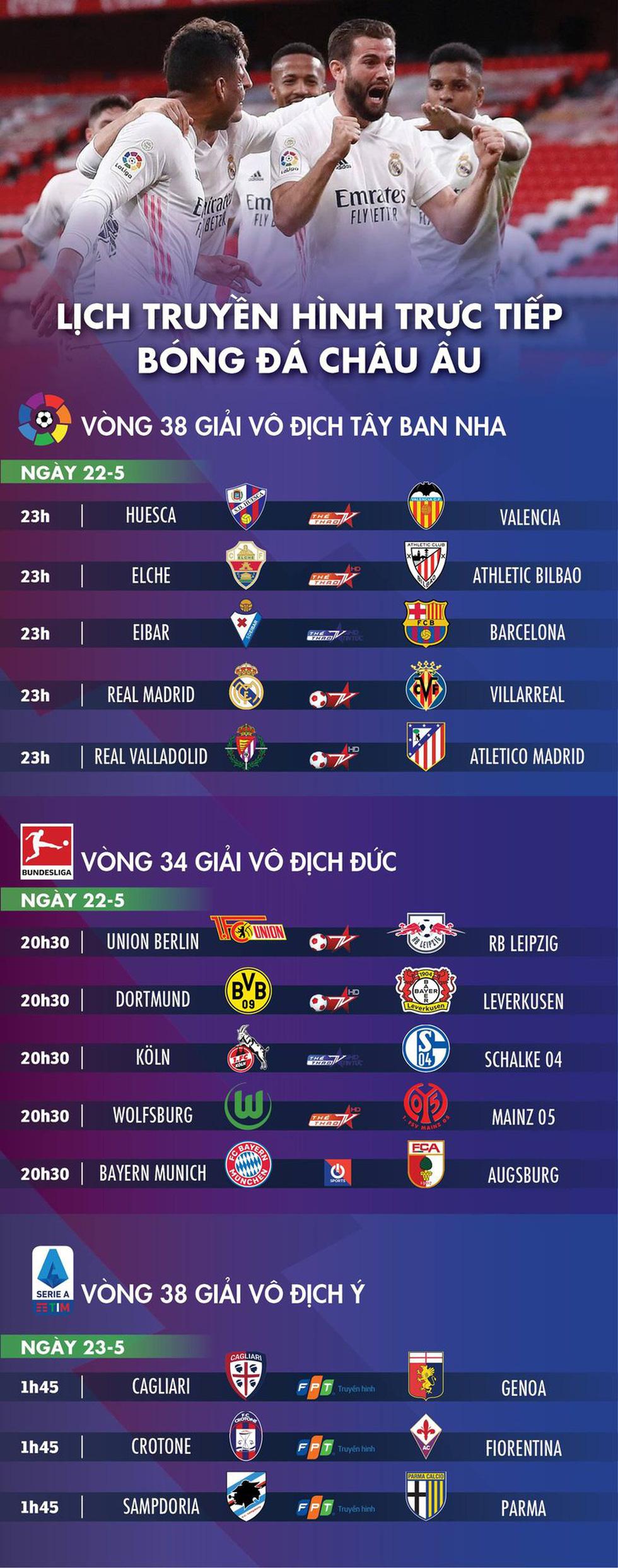 Lịch trực tiếp bóng đá châu Âu 22-5: Chung kết ở La Liga - Ảnh 1.