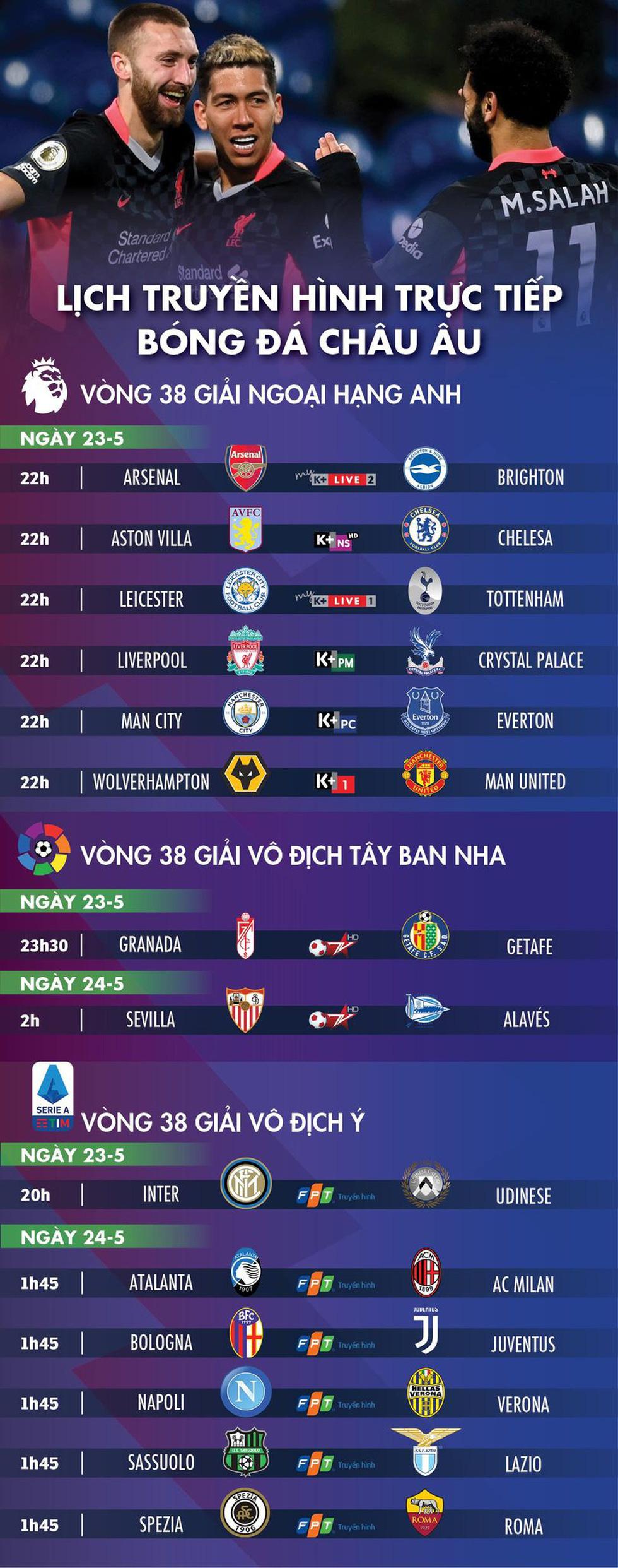 Lịch trực tiếp bóng đá châu Âu 23-5: Hạ màn Premier League, gút danh sách tốp 4 - Ảnh 1.