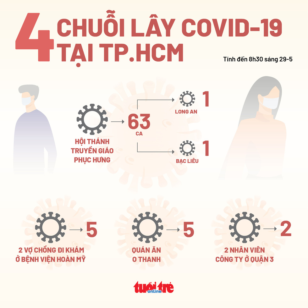TP.HCM cách ly tập trung người đến hai địa điểm ở quận 12 và Gò Vấp - Ảnh 2.