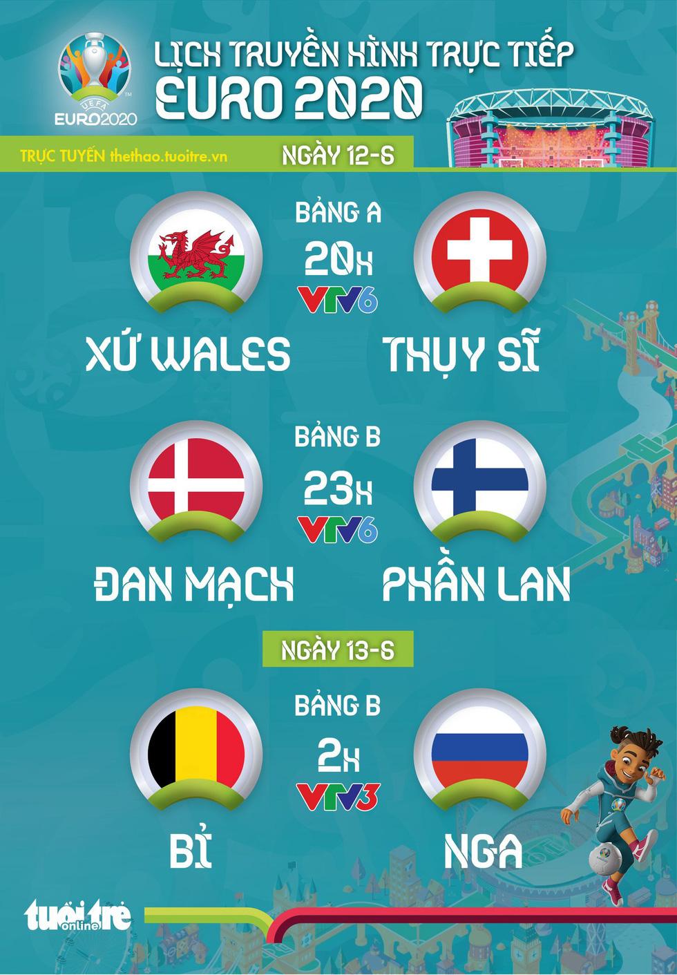 Lịch trực tiếp Euro 2020 ngày 12-6: Tâm điểm Bỉ - Nga, Xứ Wales - Thụy Sĩ, Đan Mạch - Phần Lan - Ảnh 1.