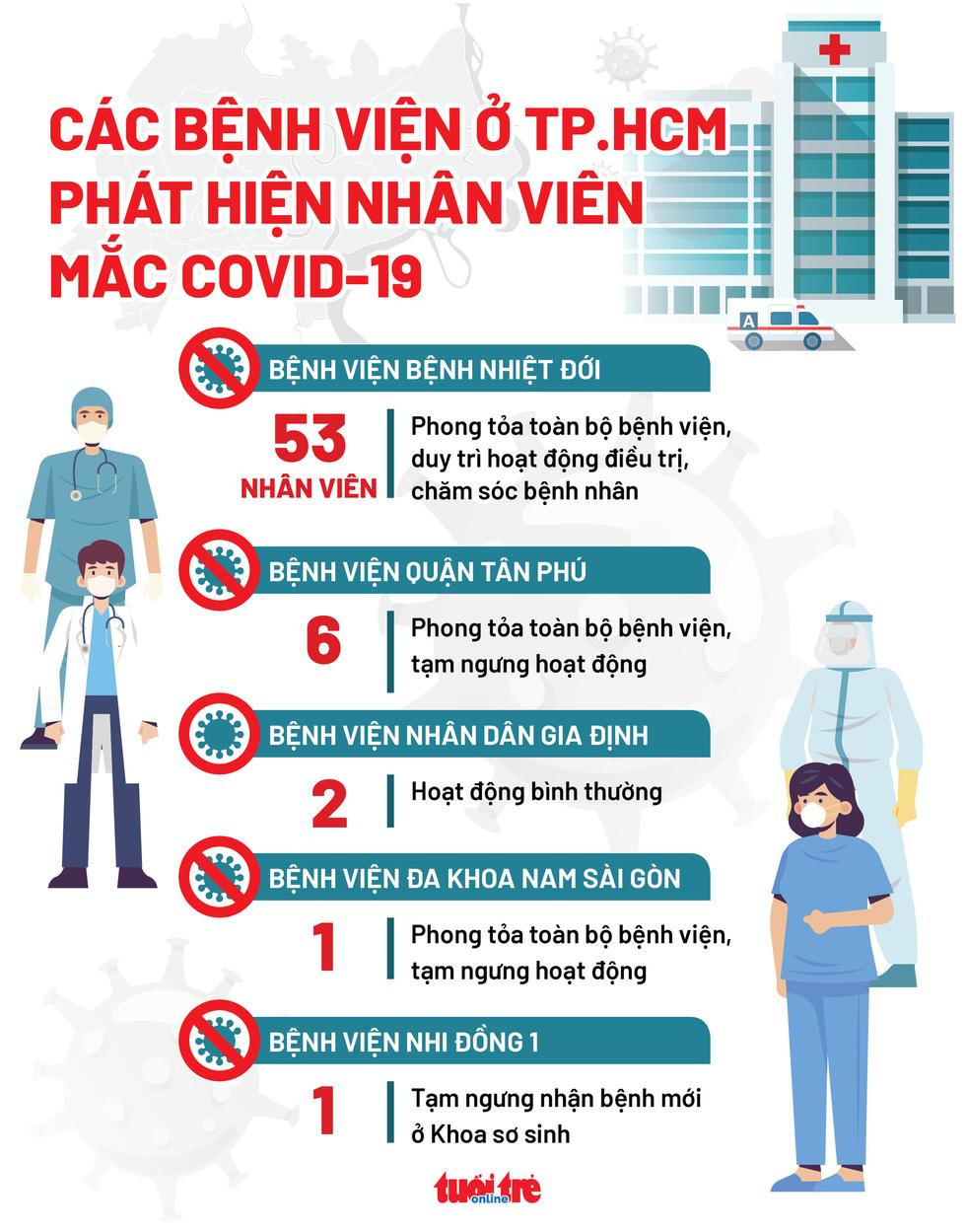 3/5 bệnh viện ở TP.HCM có nhân viên mắc COVID-19 bị phong tỏa toàn bộ - Ảnh 1.