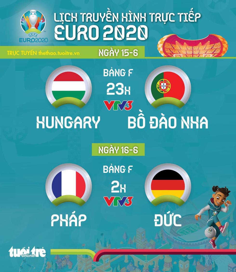 Lịch thi đấu Euro 2020: Pháp đụng độ Đức, Bồ Đào Nha ra sân - Ảnh 1.