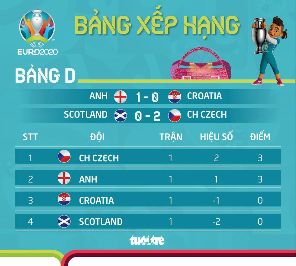 Xếp hạng bảng D Euro 2020: Czech qua mặt tuyển Anh - Ảnh 1.