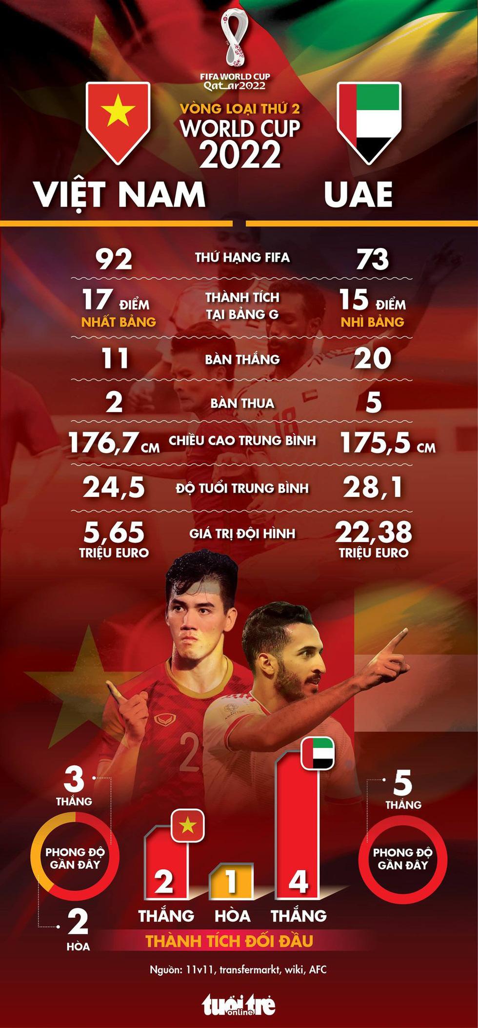 Tương quan sức mạnh giữa Việt Nam và UAE - Ảnh 1.