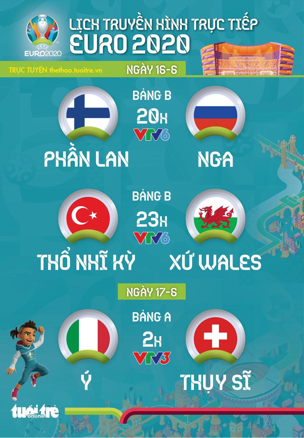 Lịch trực tiếp Euro 2020 ngày 16-6: Phần Lan - Nga, Thổ Nhĩ Kỳ - Xứ Wales, Ý - Thụy Sĩ - Ảnh 1.