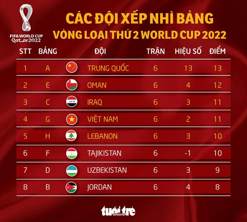 CHÍNH THỨC: Tuyển Việt Nam giành vé vào vòng loại cuối cùng - Ảnh 1.