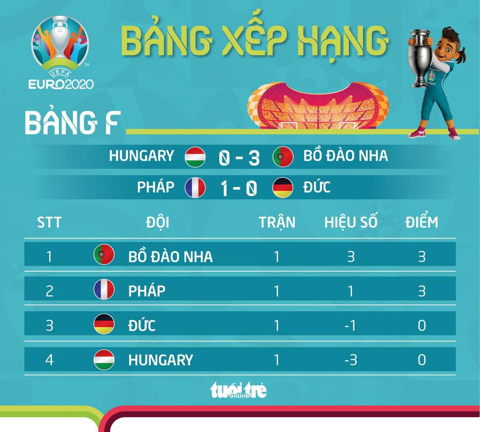 Xếp hạng bảng F Euro 2020: Bồ Đào Nha xếp trên Pháp. Đức - Ảnh 1.