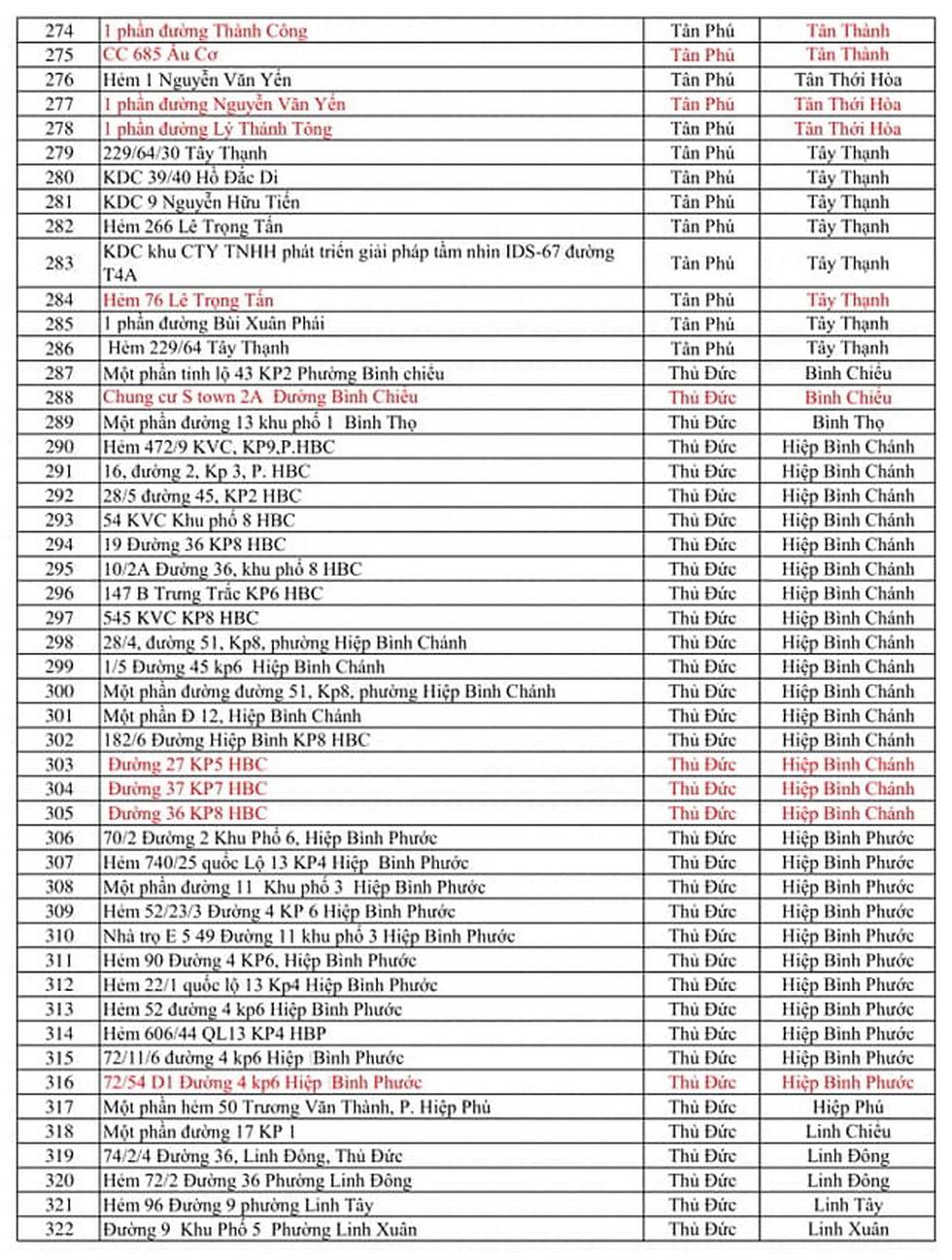 371 điểm phong tỏa tại TP.HCM vì COVID-19 - Ảnh 7.