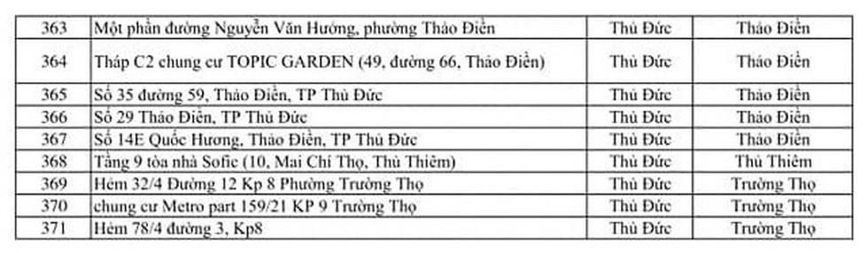 371 điểm phong tỏa tại TP.HCM vì COVID-19 - Ảnh 9.