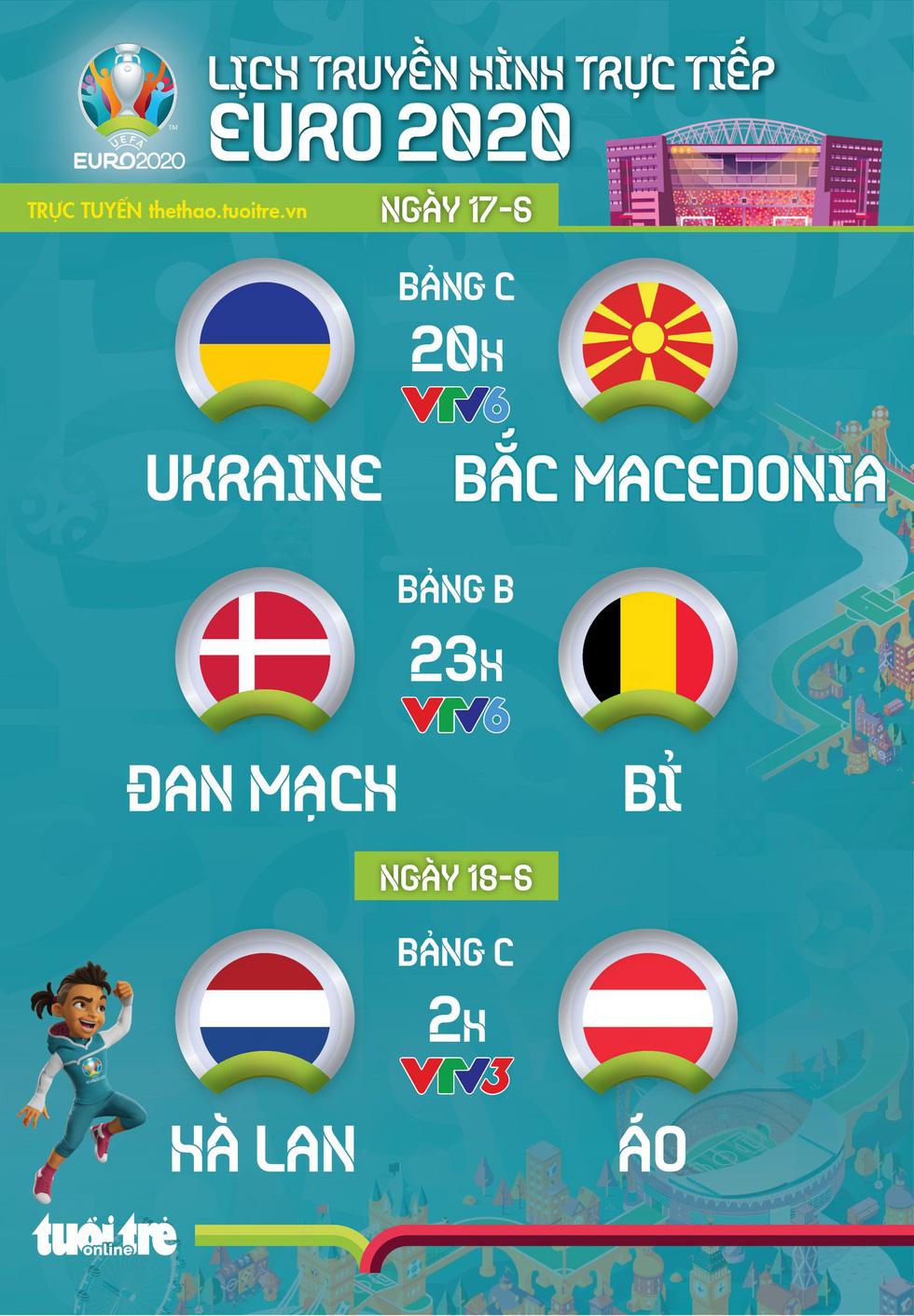 Lịch trực tiếp Euro 2020: Ukraine - Bắc Macedonia, Đan Mạch - Bỉ, Hà Lan - Áo - Ảnh 1.