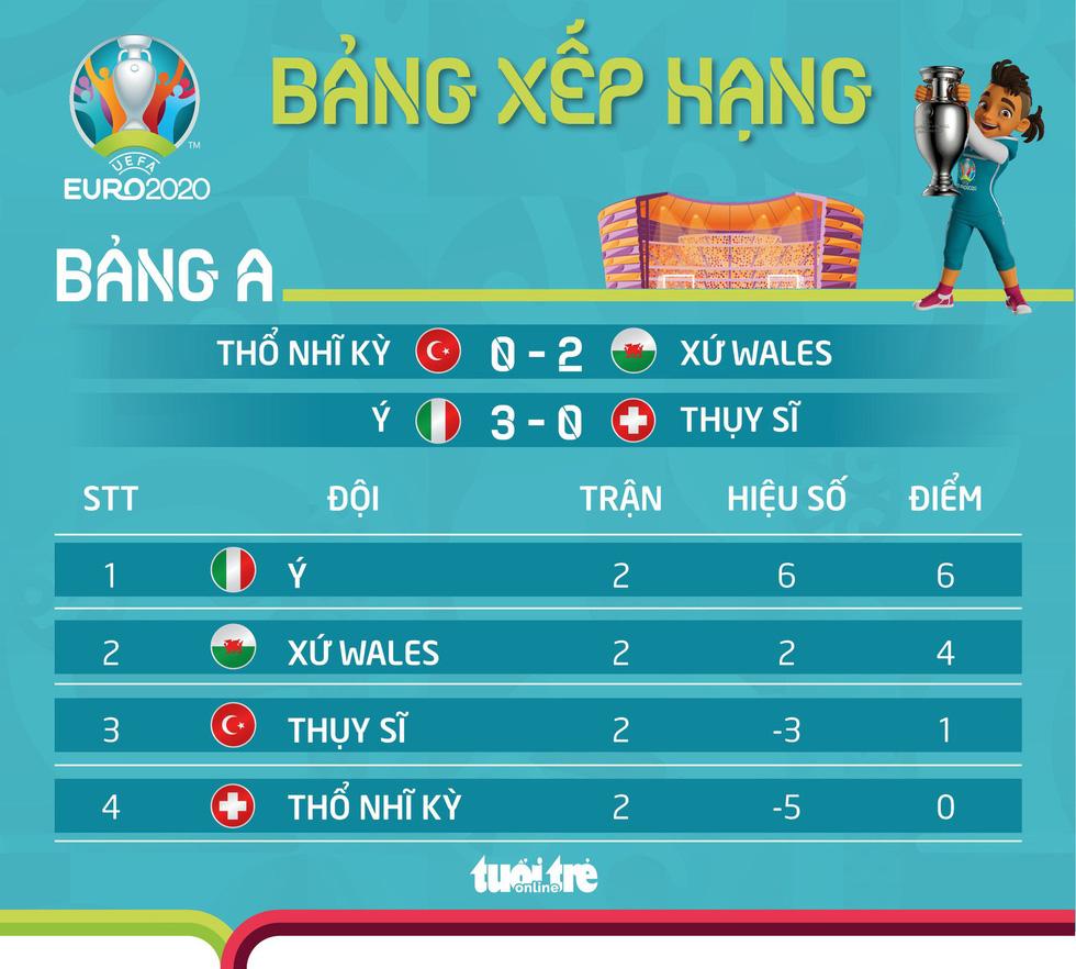 Bảng A Euro 2020: Ý đi tiếp, Bale và đồng đội sáng cửa, Thổ Nhĩ Kỳ thất vọng - Ảnh 1.