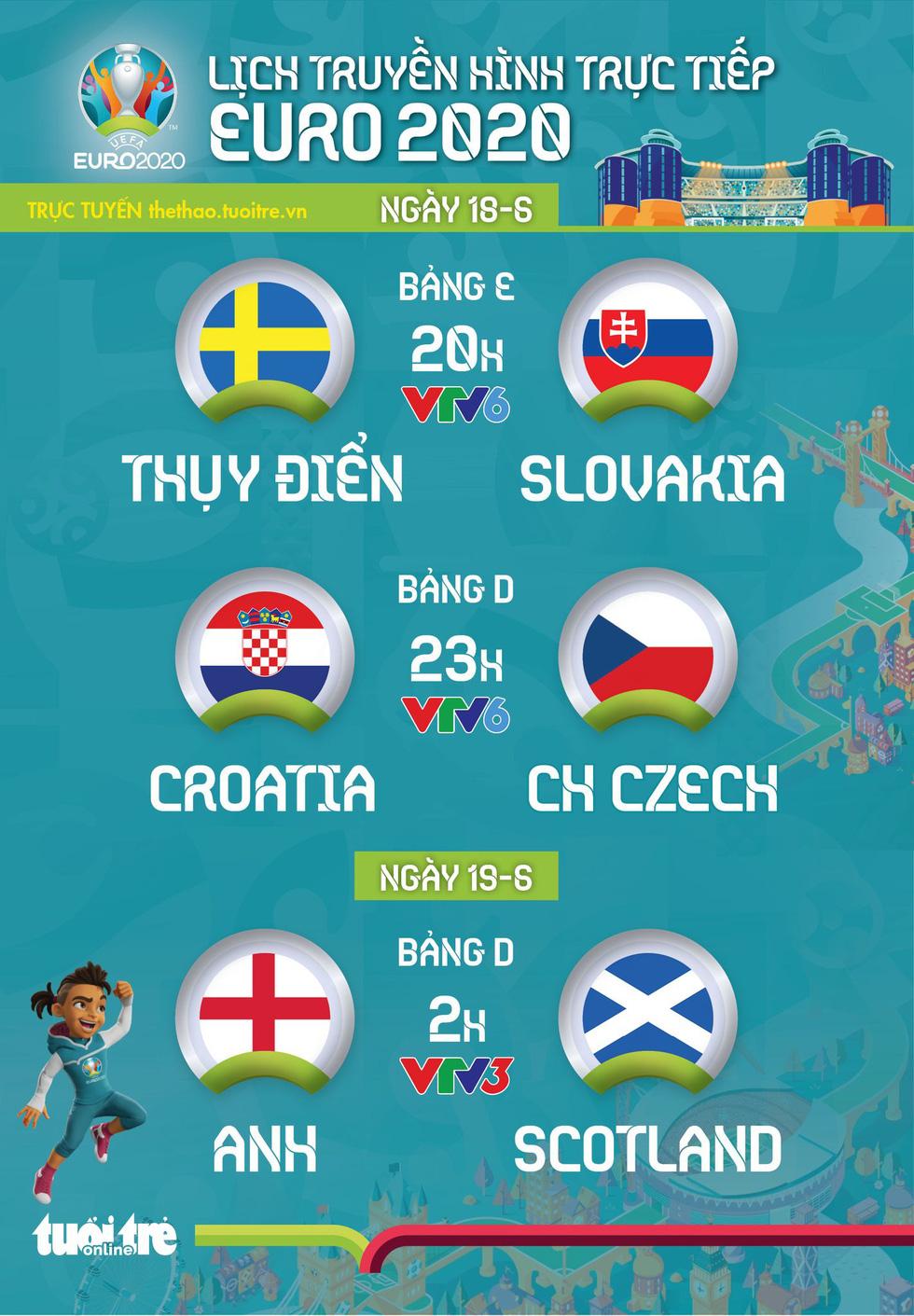 Lịch trực tiếp Euro 2020 ngày 18-6: Thụy Điển - Slovakia, Croatia - CH Czech, Anh - Scotland - Ảnh 1.