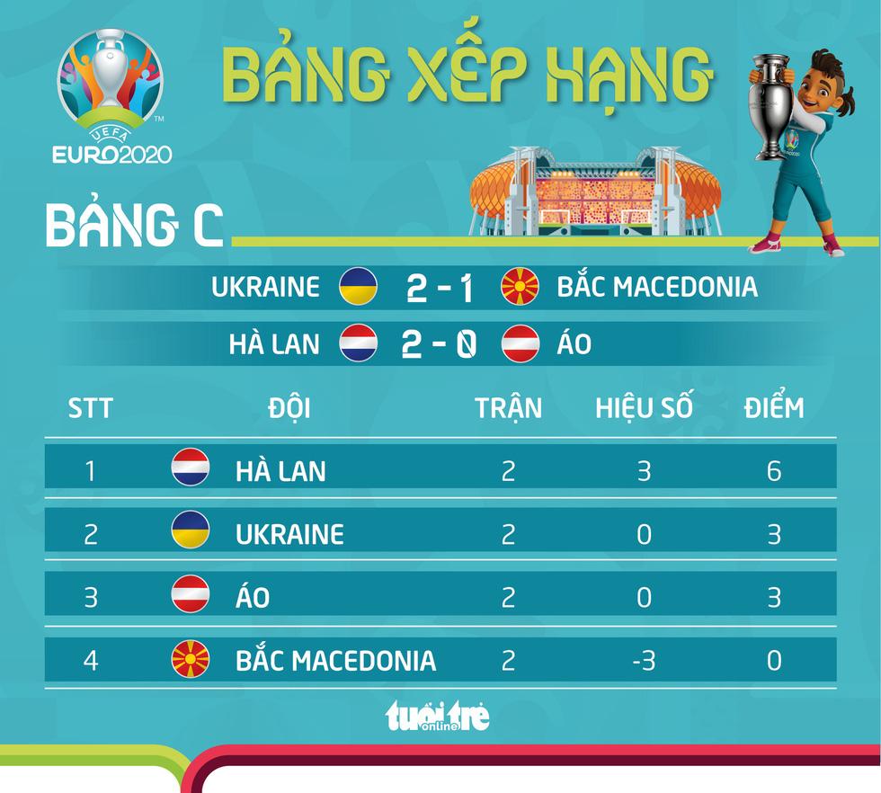 Xếp hạng bảng C Euro 2020: Hà Lan đầu bảng, Ukraine và Áo cạnh tranh khốc liệt - Ảnh 1.