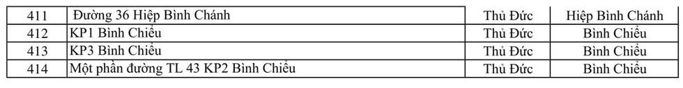 414 điểm phong tỏa tại TP.HCM, riêng TP Thủ Đức 90 điểm - Ảnh 10.