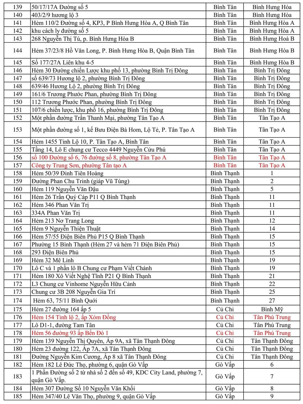 414 điểm phong tỏa tại TP.HCM, riêng TP Thủ Đức 90 điểm - Ảnh 4.