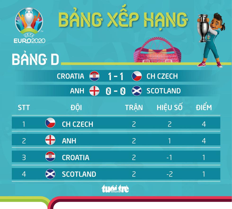 Xếp hạng bảng D Euro 2020: Czech vẫn trên Anh - Ảnh 1.