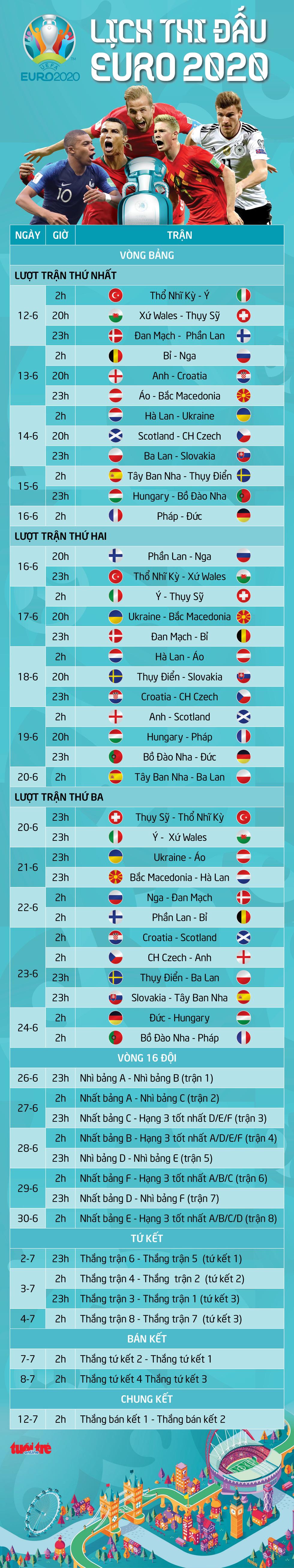 Lịch thi đấu 51 trận tại vòng chung kết Euro 2020 - Ảnh 1.