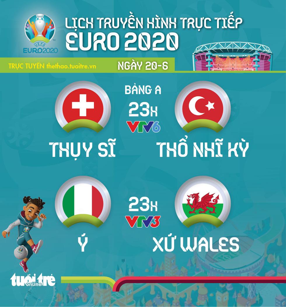 Lịch thi đấu Euro 2020 ngày 20-6: Thụy Sỹ- Thổ Nhĩ Kỳ, Ý - Xứ Wales - Ảnh 1.