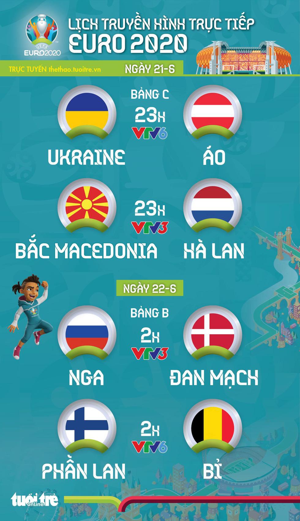Lịch thi đấu Euro 2020: Ukraine - Áo, Bắc Macedonia - Hà Lan, Nga - Đan Mạch, Phần Lan - Bỉ - Ảnh 1.