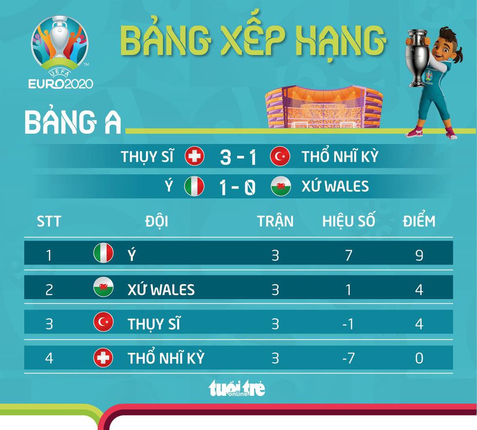 Xếp hạng bảng A Euro 2020: Ý thắng tuyệt đối, Thổ Nhĩ Kỳ rời giải - Ảnh 1.