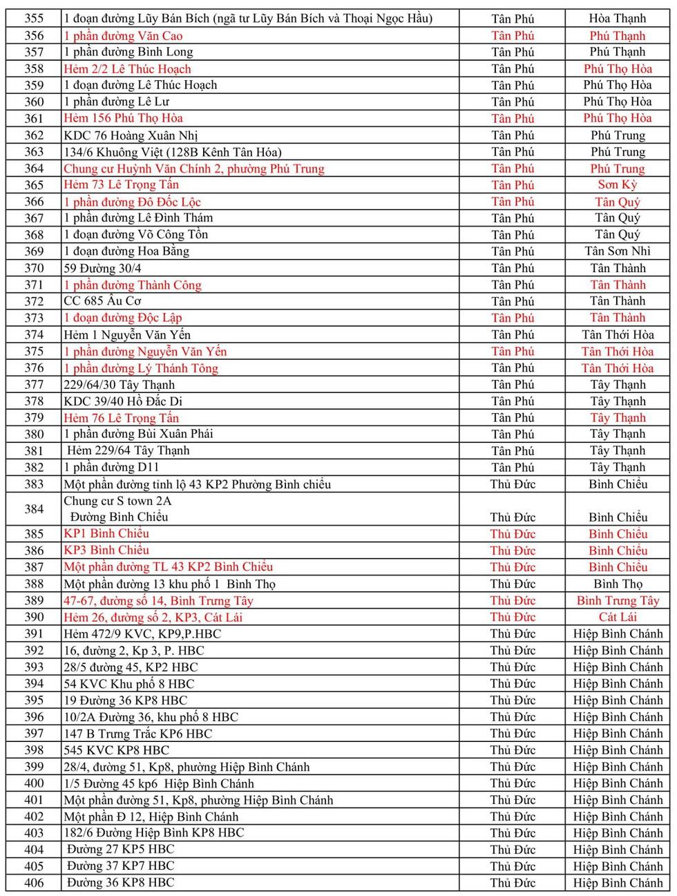 469 điểm phong tỏa ở TP.HCM để phòng, chống COVID-19 - Ảnh 8.