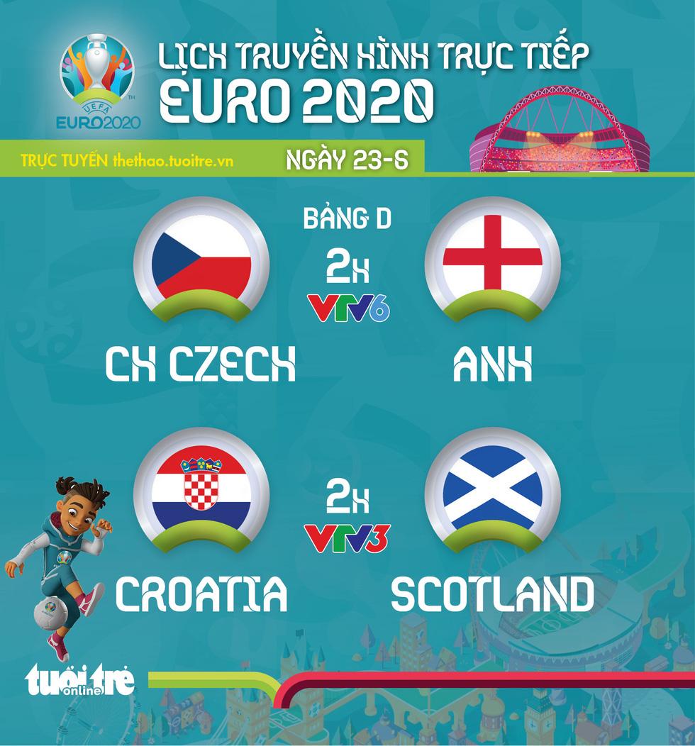 Lịch thi đấu Euro 2020 ngày 23-6: CH Czech - Anh, Croatia gặp Scotland - Ảnh 1.