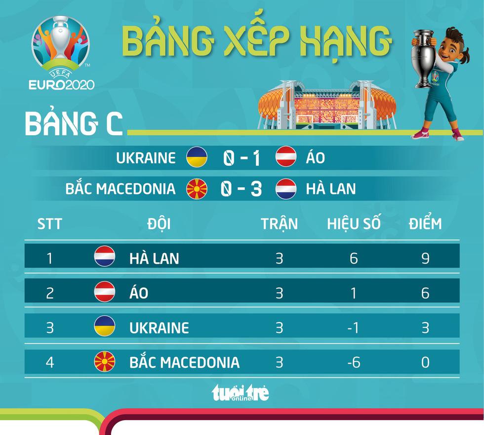 Xếp hạng bảng C Euro 2020: Hà Lan toàn thắng, Áo gây ấn tượng - Ảnh 1.