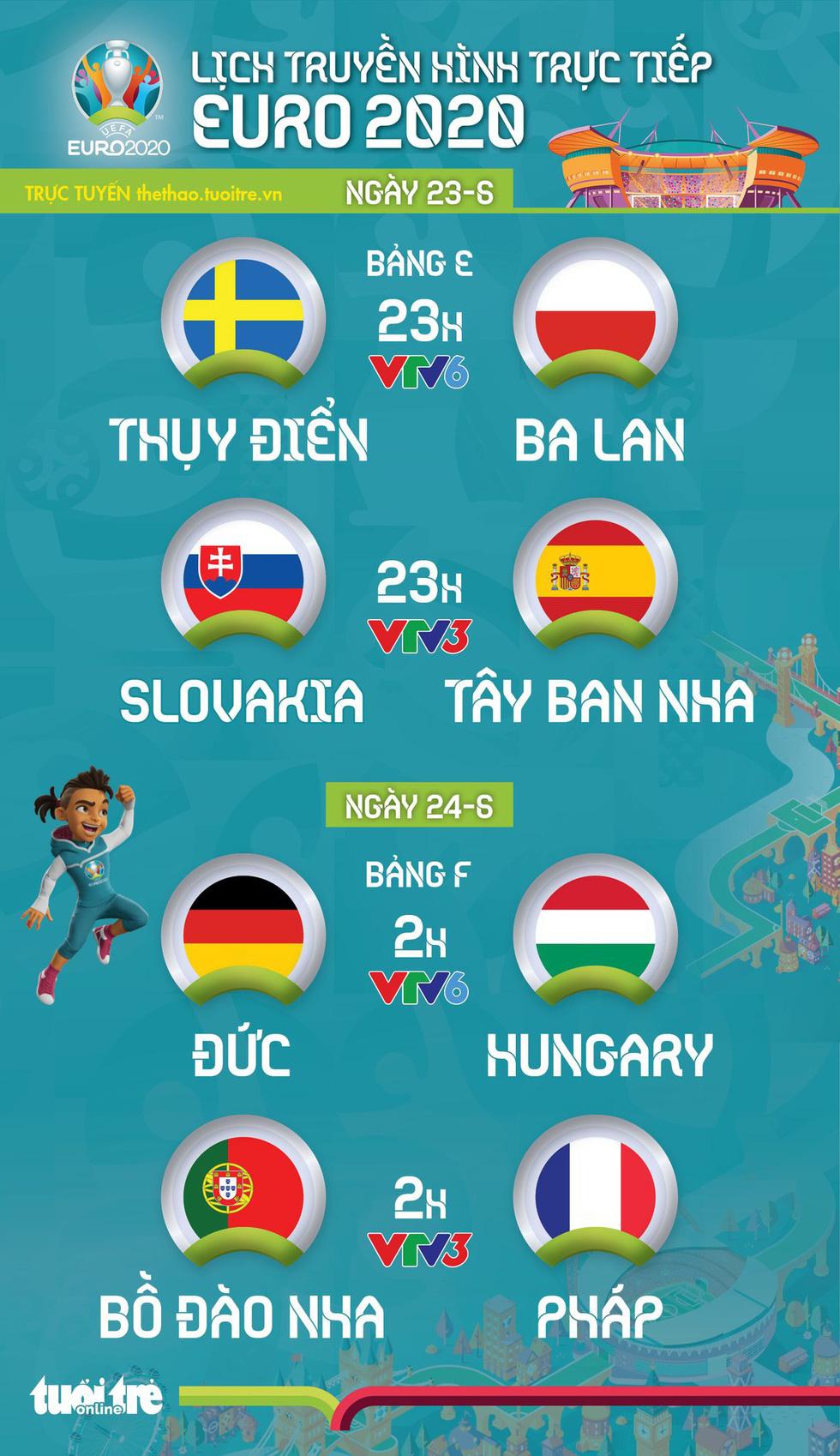 Lịch thi đấu Euro 2020: Tâm điểm Bồ Đào Nha - Pháp, Slovakia - Tây Ban Nha - Ảnh 1.