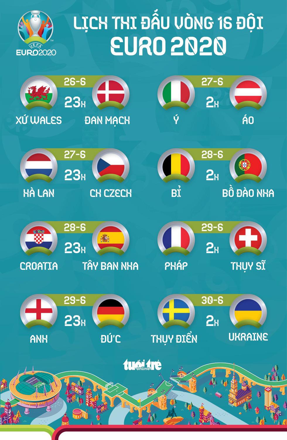 Lịch thi đấu 8 trận vòng 16 đội Euro 2020 - Ảnh 1.