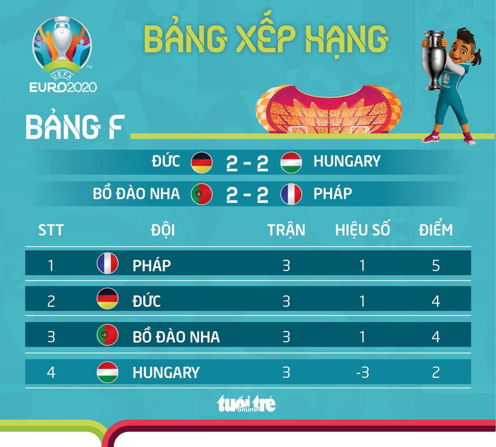 Xếp hạng bảng F Euro 2020: Pháp đầu bảng, Hungary ngẩng cao đầu - Ảnh 1.