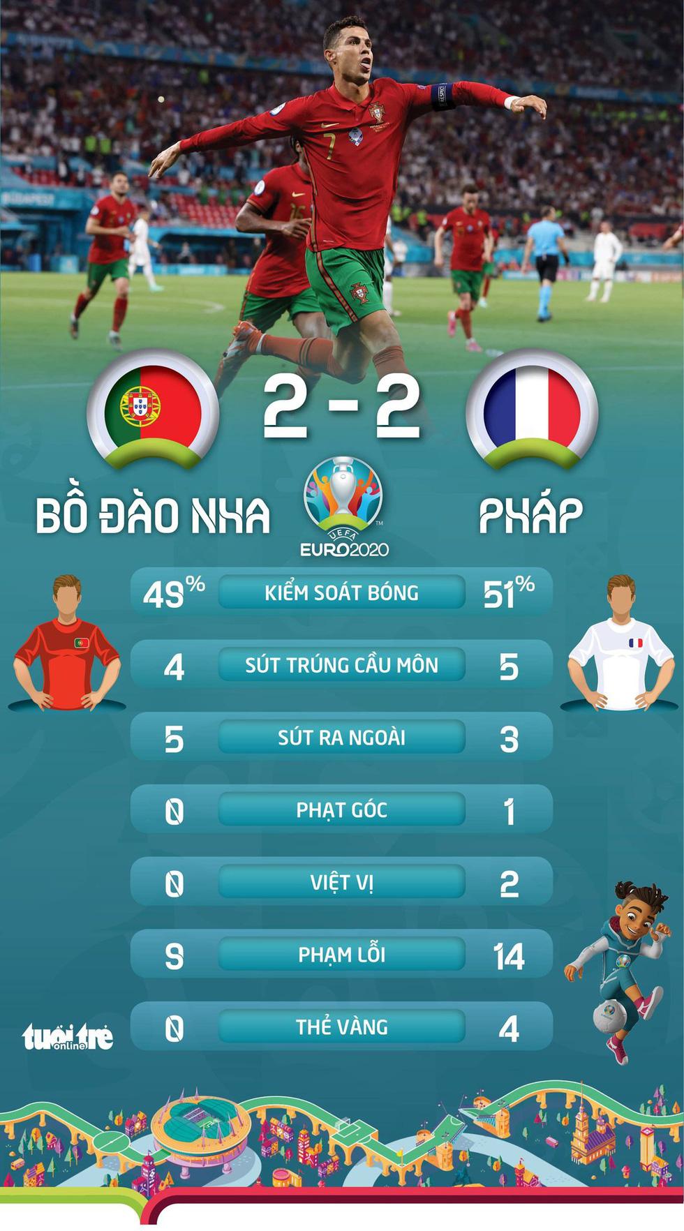 Xếp hạng bảng F Euro 2020: Pháp đầu bảng, Hungary ngẩng cao đầu - Ảnh 2.