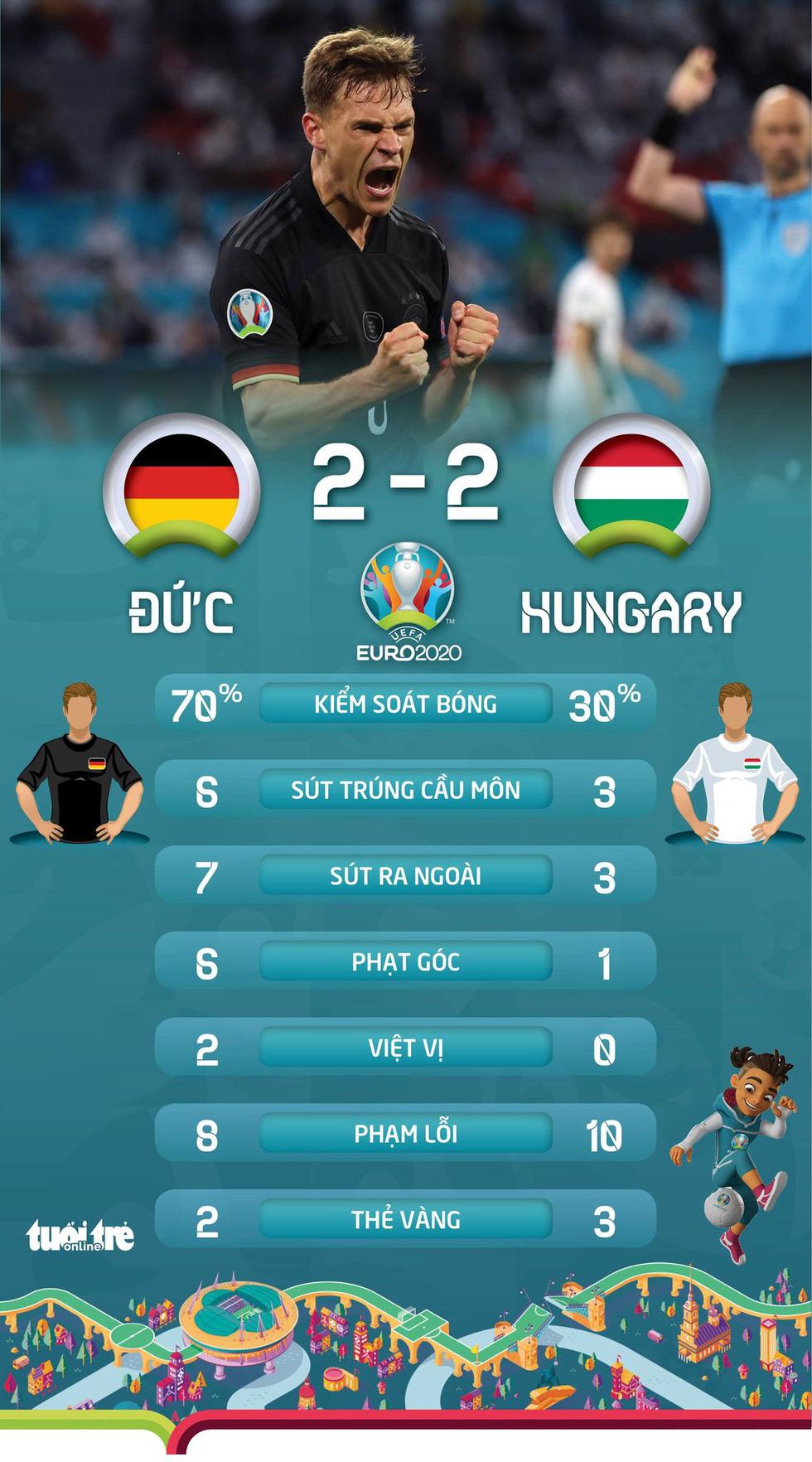 Xếp hạng bảng F Euro 2020: Pháp đầu bảng, Hungary ngẩng cao đầu - Ảnh 3.