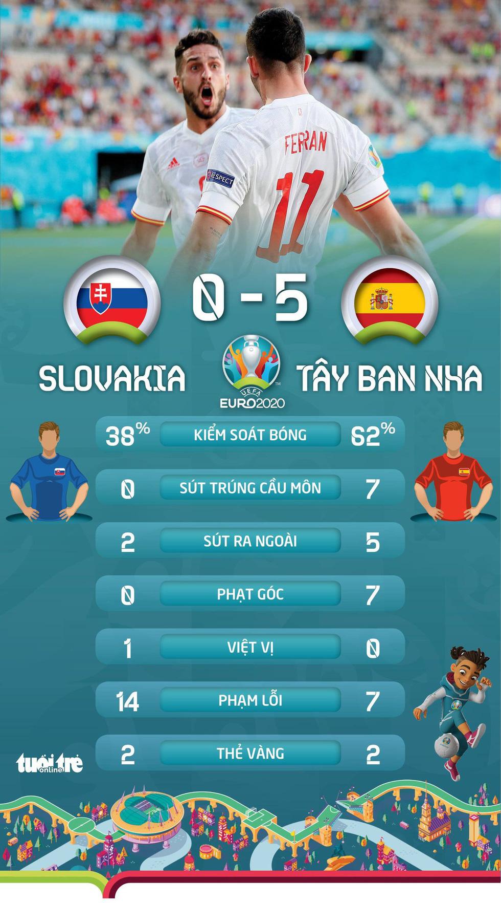 Xếp hạng bảng E Euro 2020: Lewandowski về nước, Tây Ban Nha hồi sinh - Ảnh 2.
