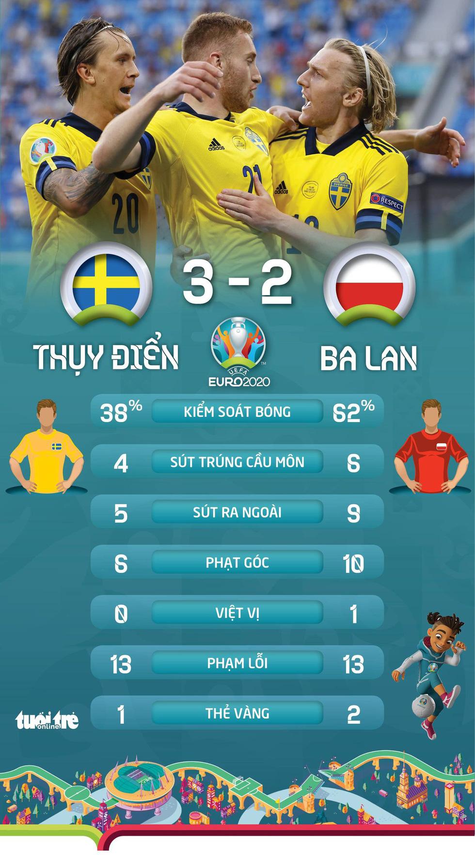 Xếp hạng bảng E Euro 2020: Lewandowski về nước, Tây Ban Nha hồi sinh - Ảnh 3.