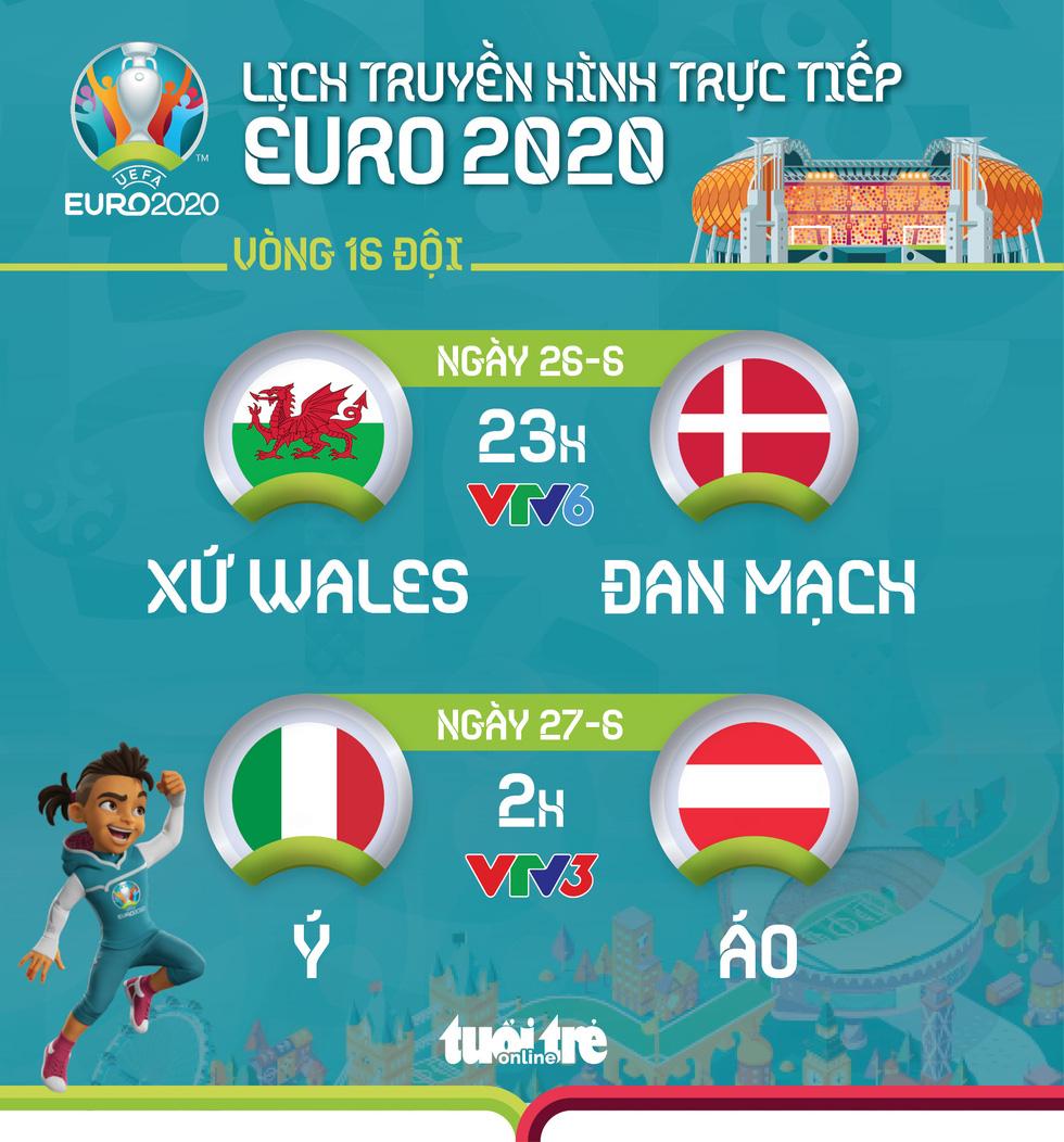 Lịch trực tiếp vòng 16 đội Euro 2020: Xứ Wales - Đan Mạch, Ý - Áo - Ảnh 1.