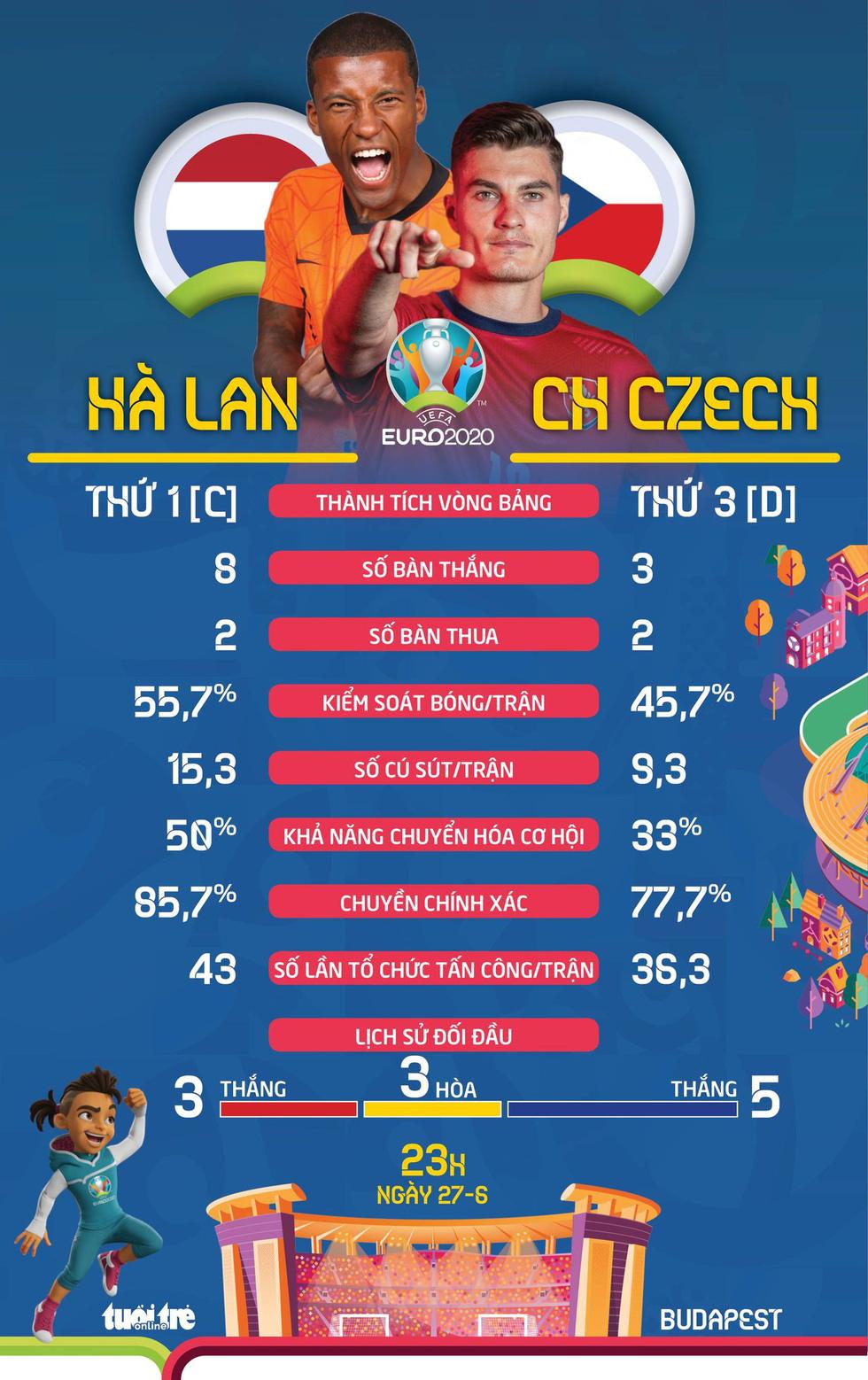 So sánh sức mạnh giữa Hà Lan và CH Czech ở vòng 16 đội Euro 2020 - Ảnh 1.