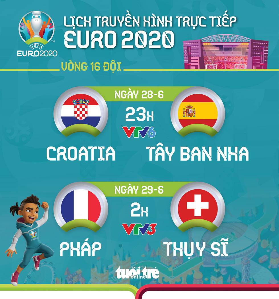 Lịch thi đấu vòng 16 đội Euro 2020: Croatia - Tây Ban Nha, Pháp - Thụy Sỹ - Ảnh 1.