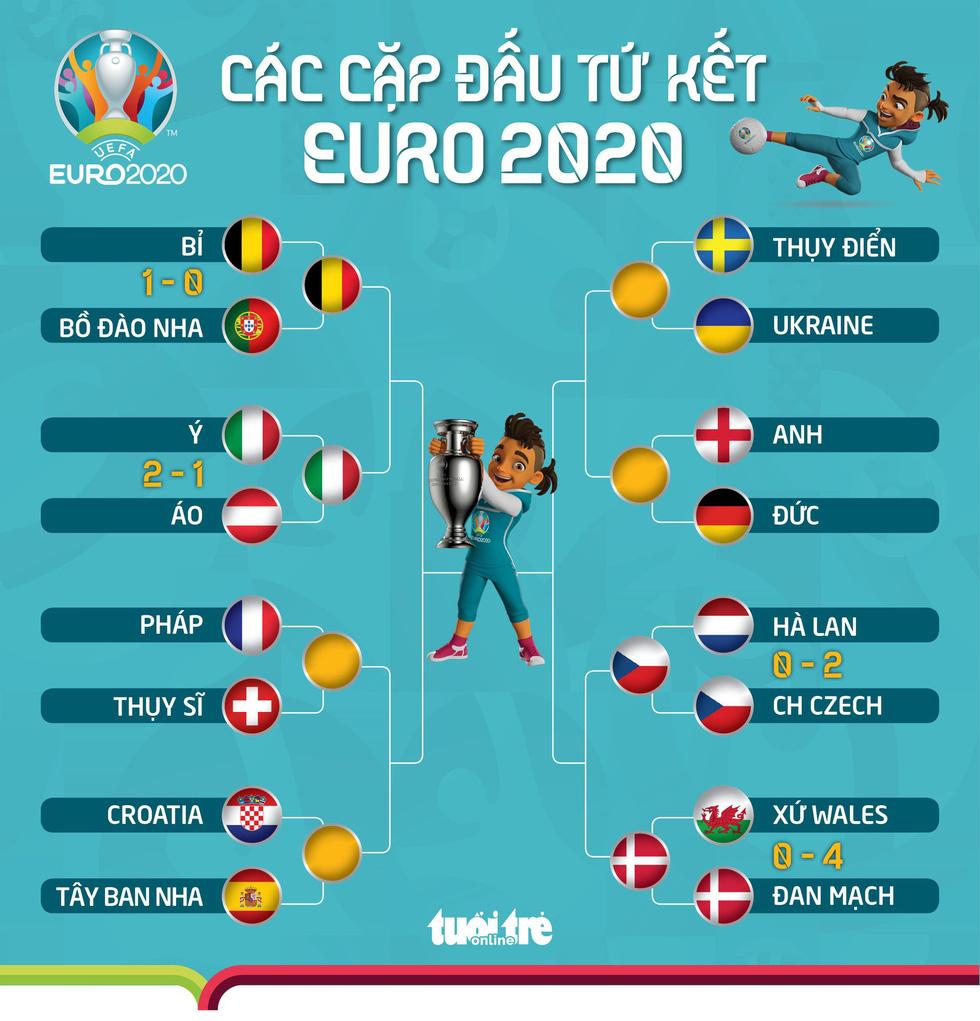 Bỉ tiếp tục gặp đối thủ mạnh tại tứ kết Euro 2020 - Ảnh 1.