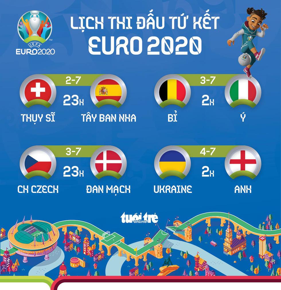 Lịch thi đấu vòng tứ kết Euro 2020 - Ảnh 1.