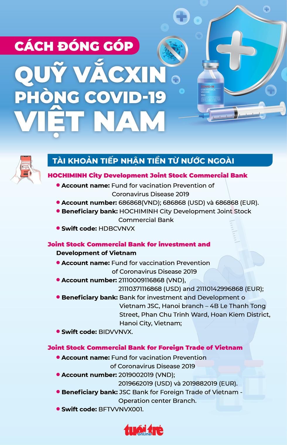 Infographic cách đóng góp vào Quỹ vắc xin phòng chống COVID-19 - Ảnh 2.