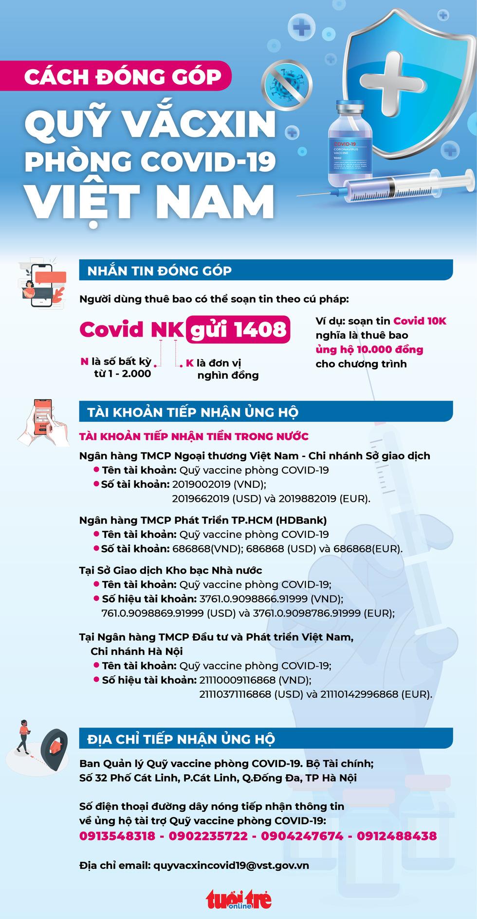 Infographic cách đóng góp vào Quỹ vắc xin phòng chống COVID-19 - Ảnh 1.