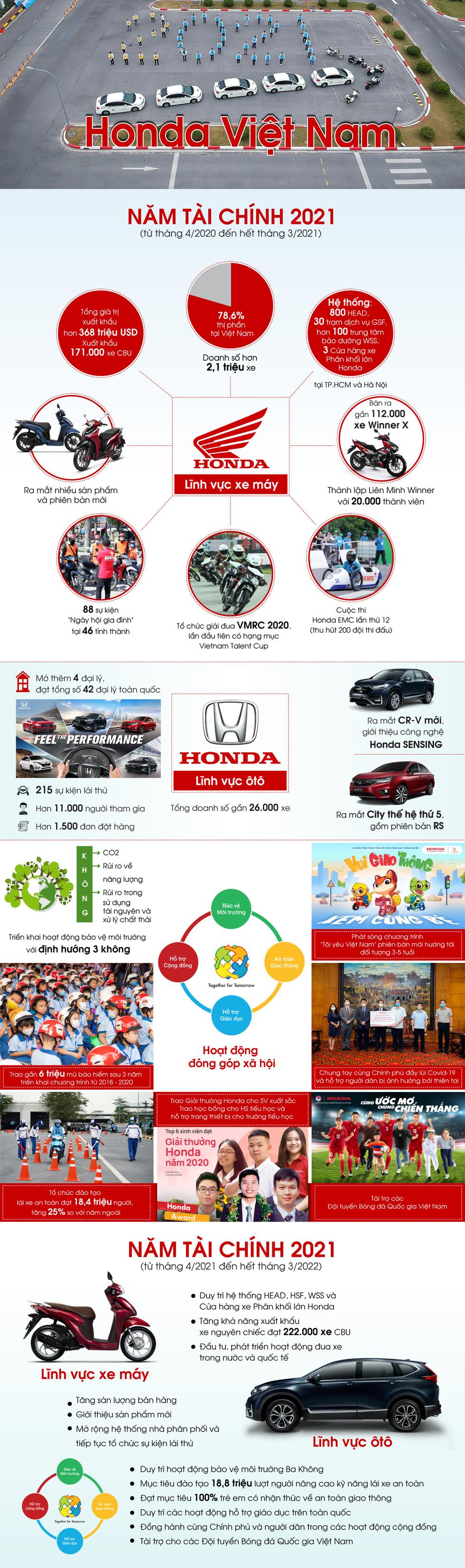 Honda Việt Nam tăng cường hoạt động hỗ trợ cộng đồng - Ảnh 1.