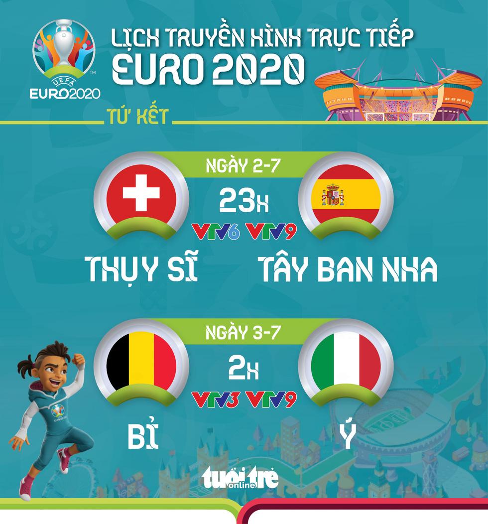 Lịch trực tiếp Euro 2020: Thụy Sĩ - Tây Ban Nha, Bỉ - Ý - Ảnh 1.